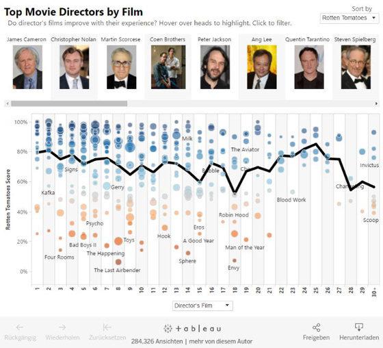 (C)_Tableau_Software_Visualisierungen_Filmindustrie
